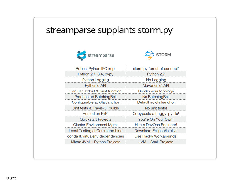 streamparse supplants storm.py 49 of 75
