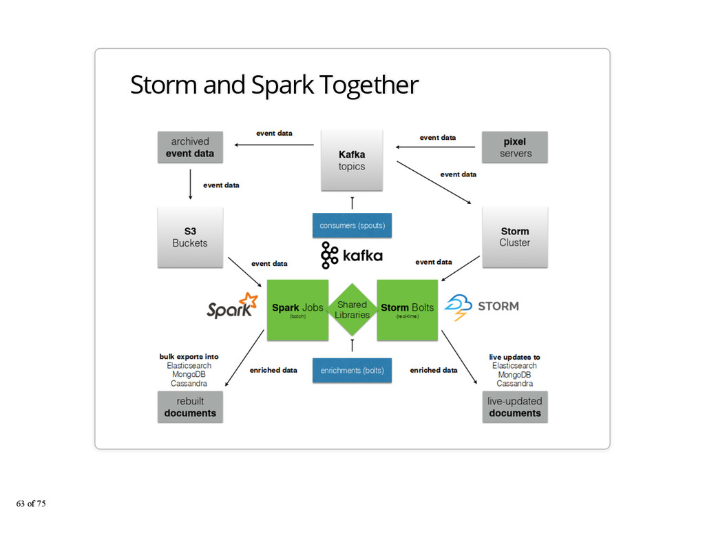 Storm and Spark Together 63 of 75
