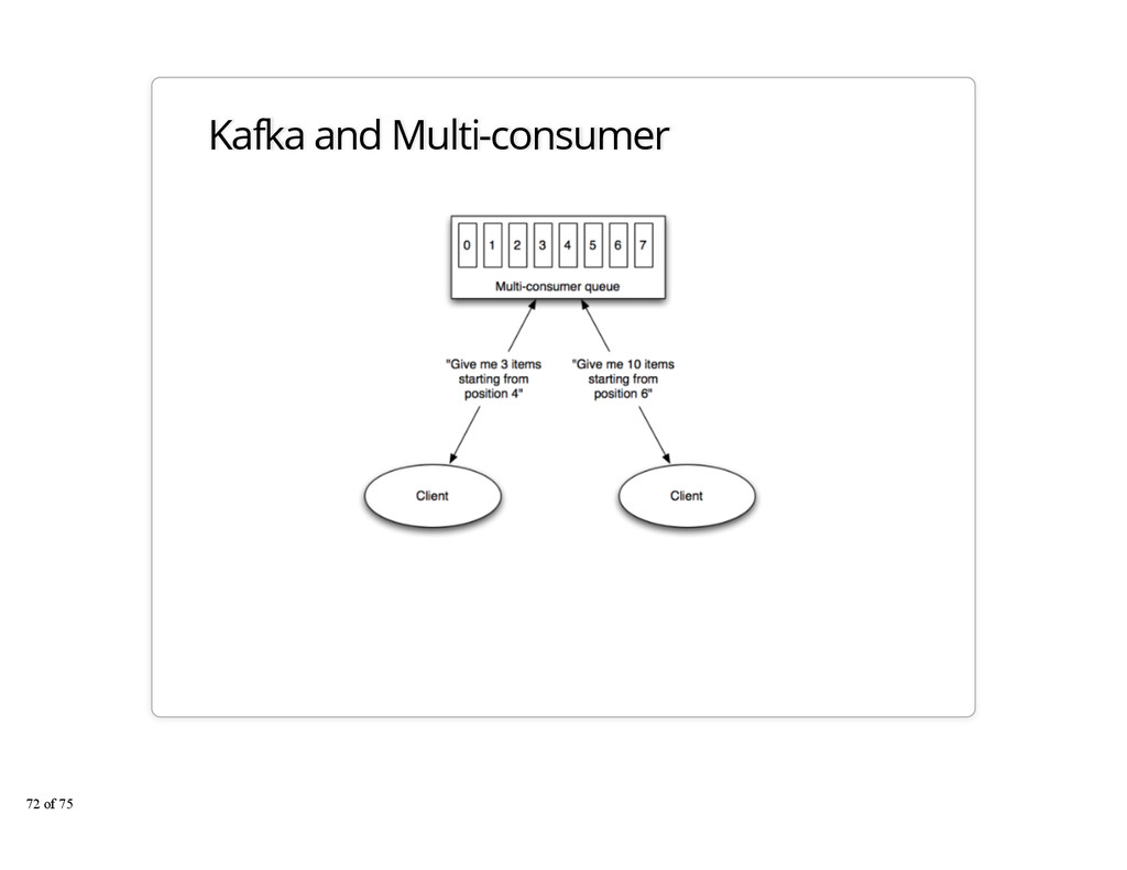 Kafka and Multi-consumer 72 of 75