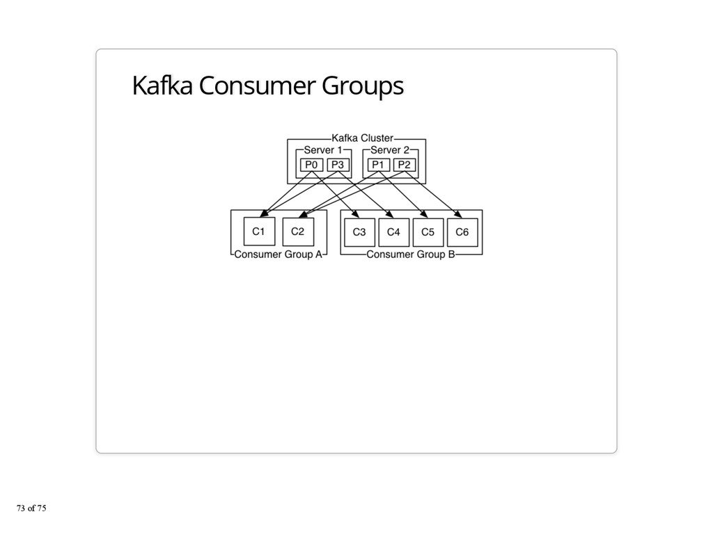 Kafka Consumer Groups 73 of 75