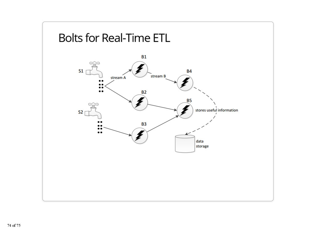 Bolts for Real-Time ETL 74 of 75