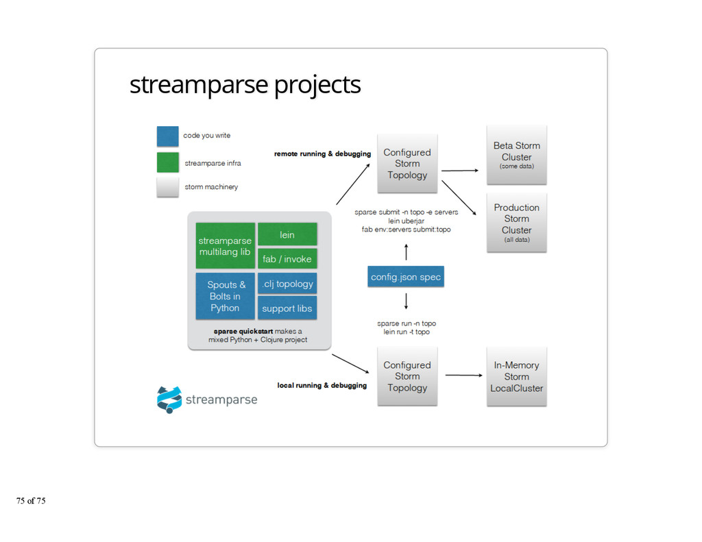 streamparse projects 75 of 75