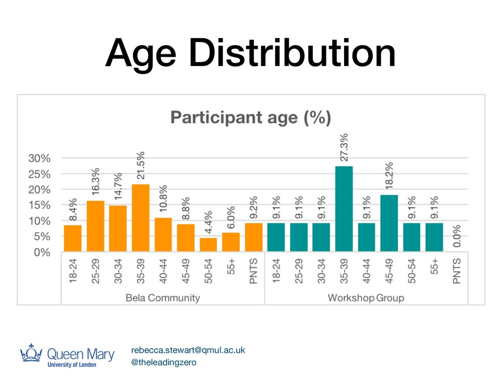 Age Distribution rebecca.stewart@qmul.ac.uk  @t...