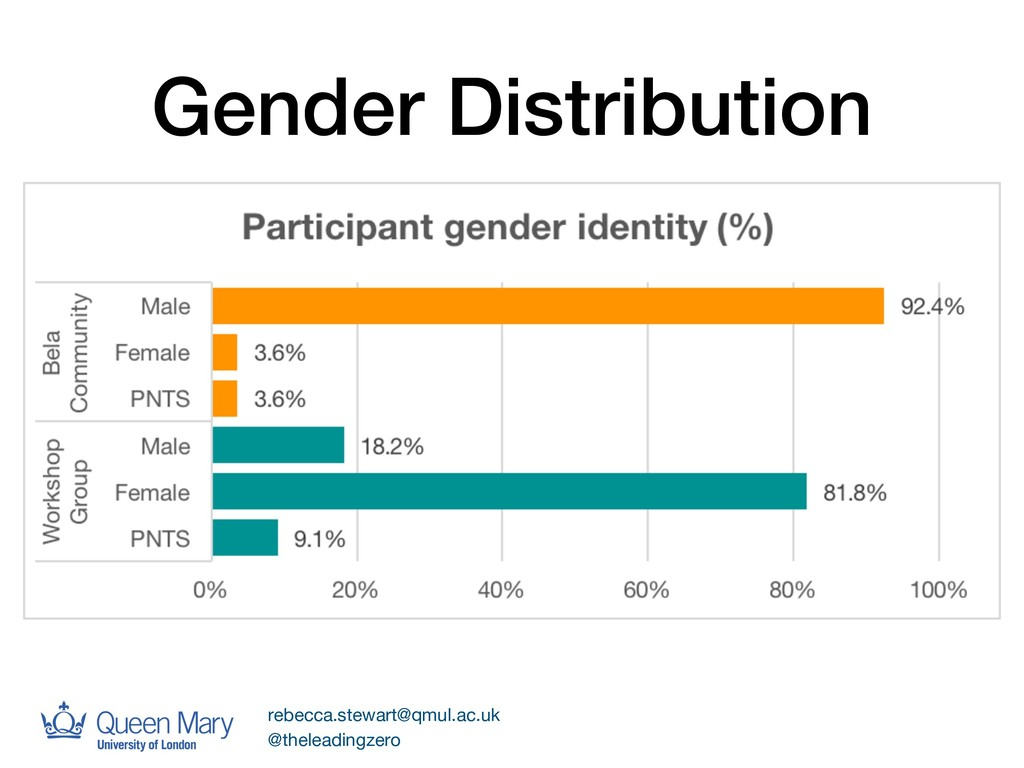 Gender Distribution rebecca.stewart@qmul.ac.uk ...