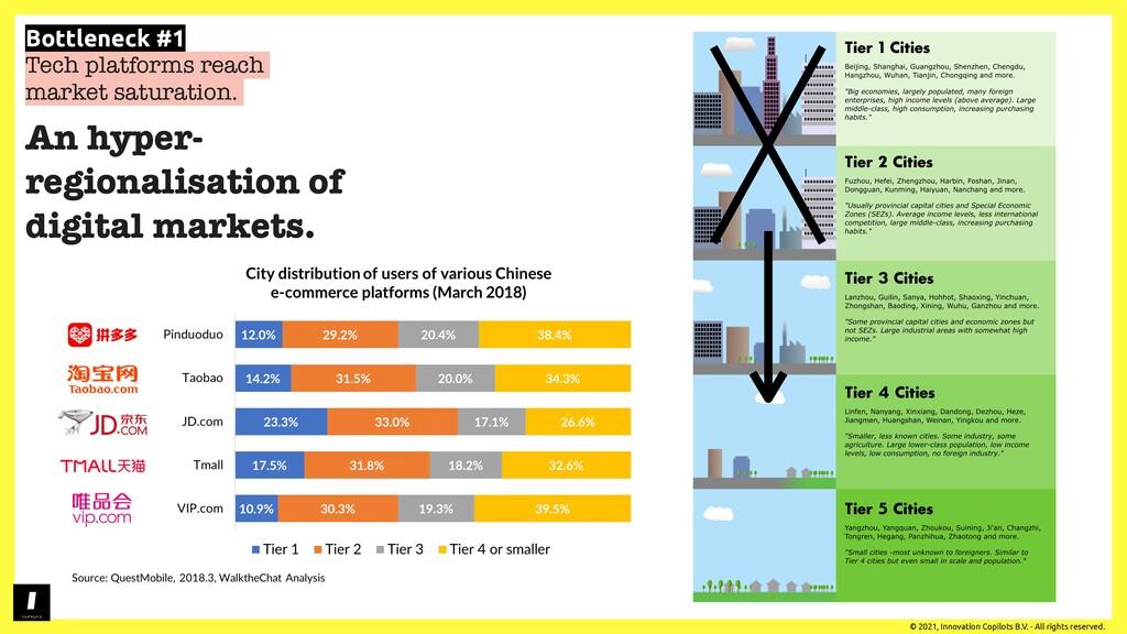 Part 3. Predictions! © 2021, Innovation Copilot...