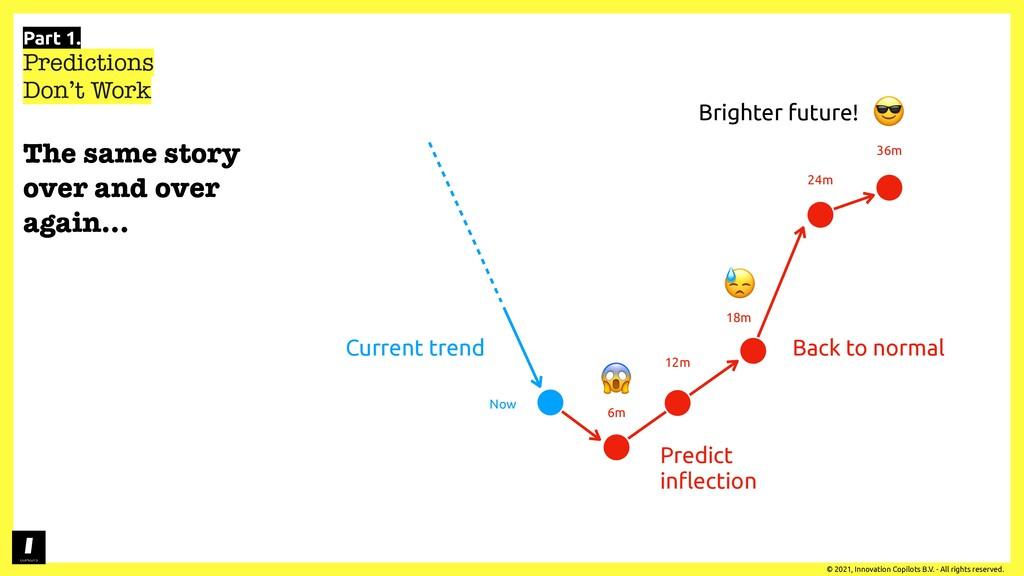 Part 1. Predictions Don't Work © 2021, Innovati...