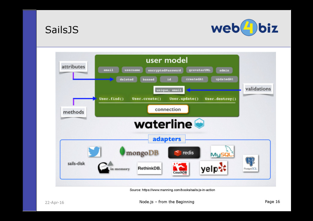 Page 16 SailsJS Node.js – from the Beginning 22...