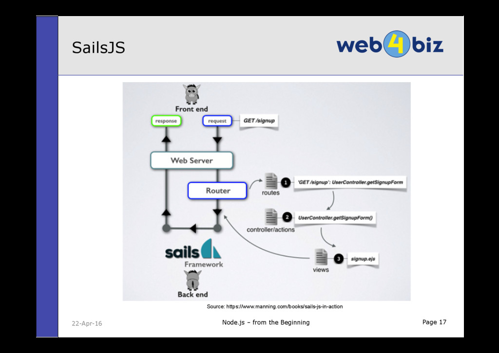 Page 17 SailsJS Node.js – from the Beginning 22...