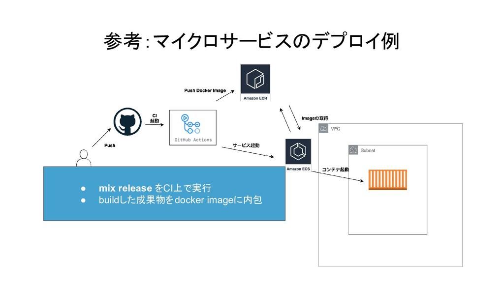 参考:マイクロサービスのデプロイ例 ● mix release をCI上で実行 ● build...