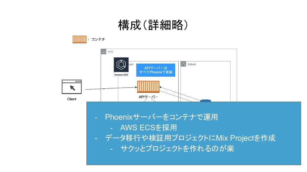 構成(詳細略) - Phoenixサーバーをコンテナで運用 - AWS ECSを採用 - デー...