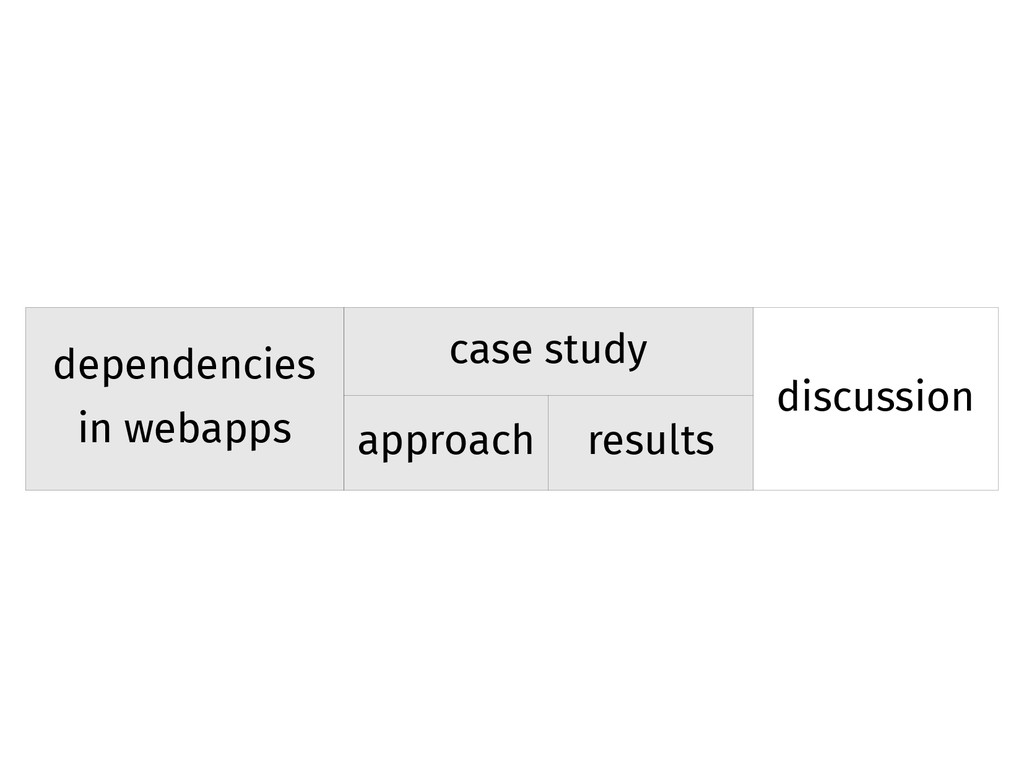 dependencies in webapps case study discussion a...