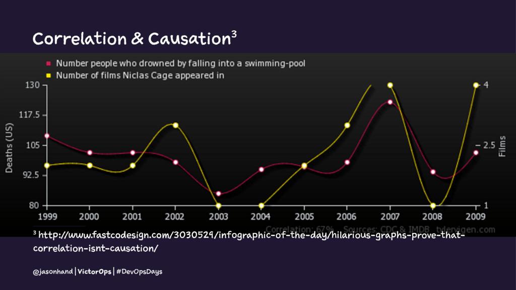 Correlation & Causation3 3 http://www.fastcodes...