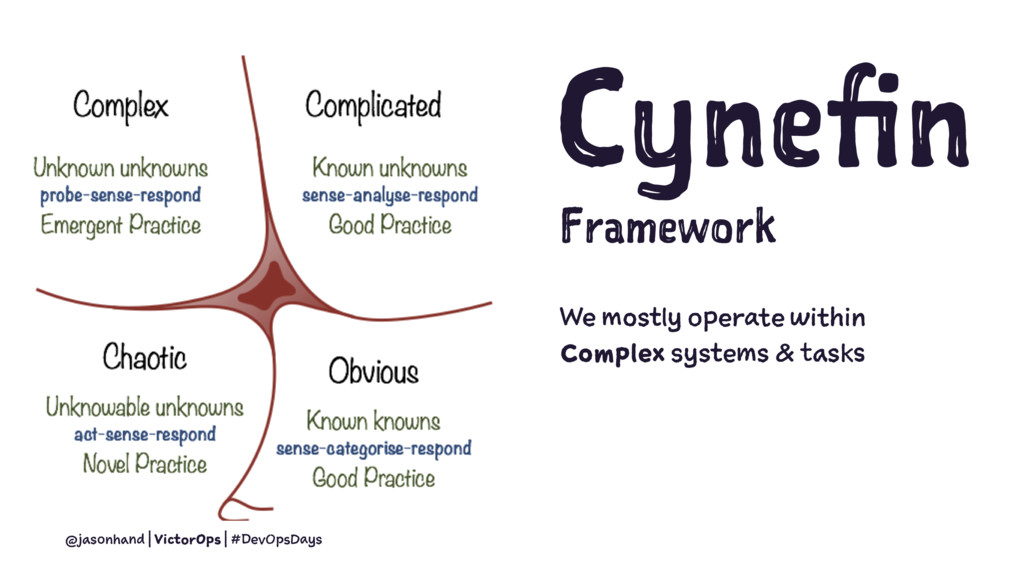 Cynefin Framework We mostly operate within Comp...