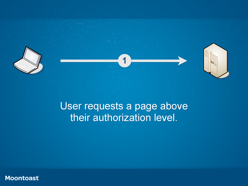 1 User requests a page above their authorizatio...