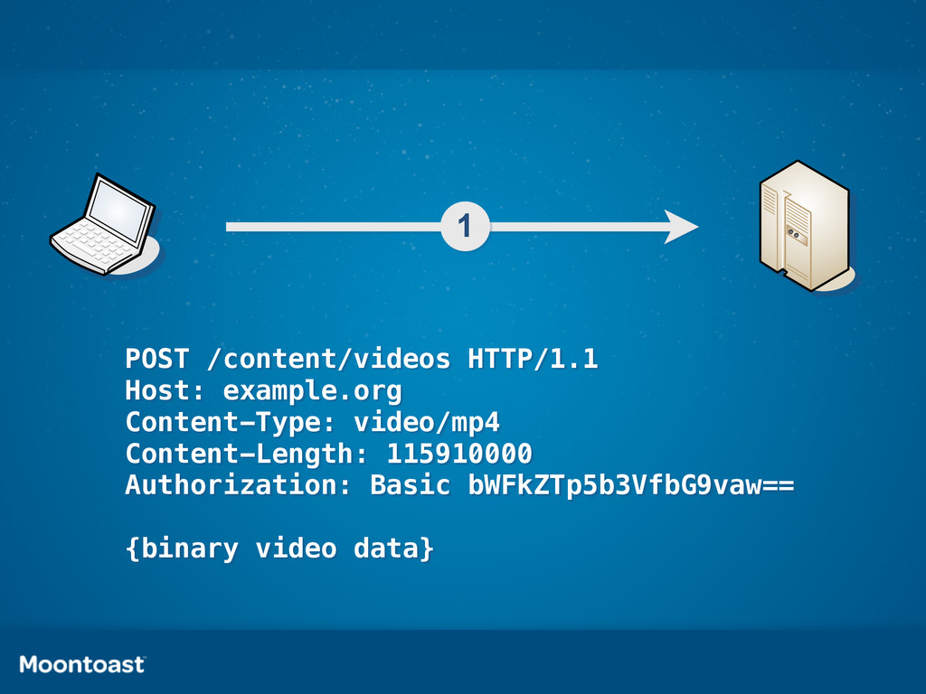 1 POST /content/videos HTTP/1.1 Host: example.o...