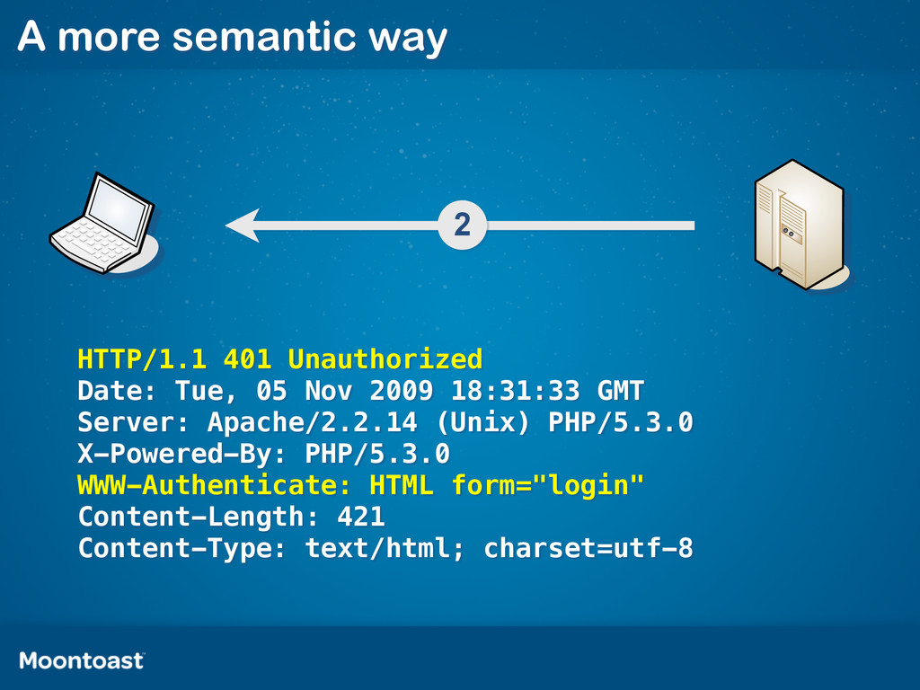 A more semantic way 2 HTTP/1.1 401 Unauthorized...