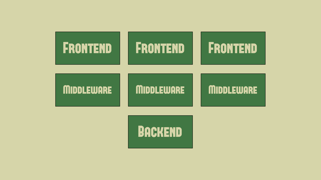 Frontend Middleware Backend Frontend Frontend M...