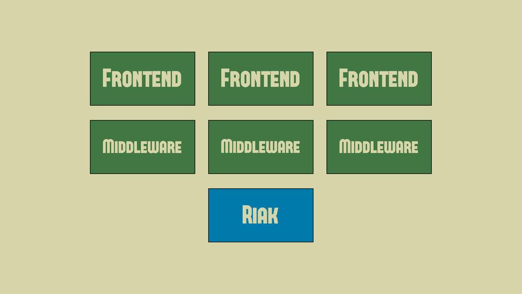 Frontend Middleware Frontend Frontend Middlewar...