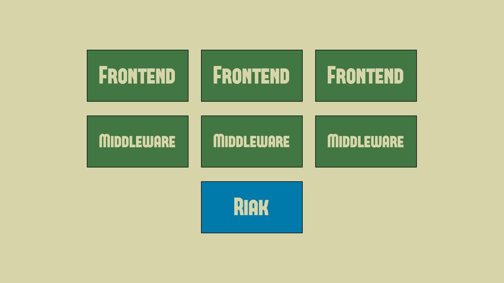 Frontend Middleware Master Frontend Frontend Mi...