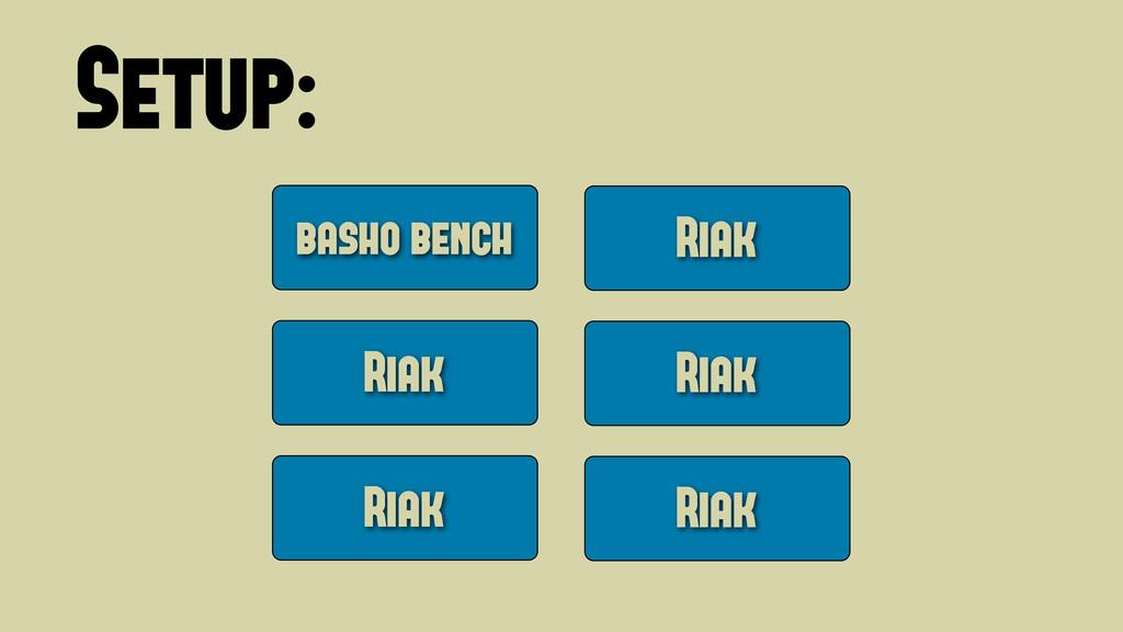 Setup: basho bench Riak Riak Riak Riak Riak Wed...
