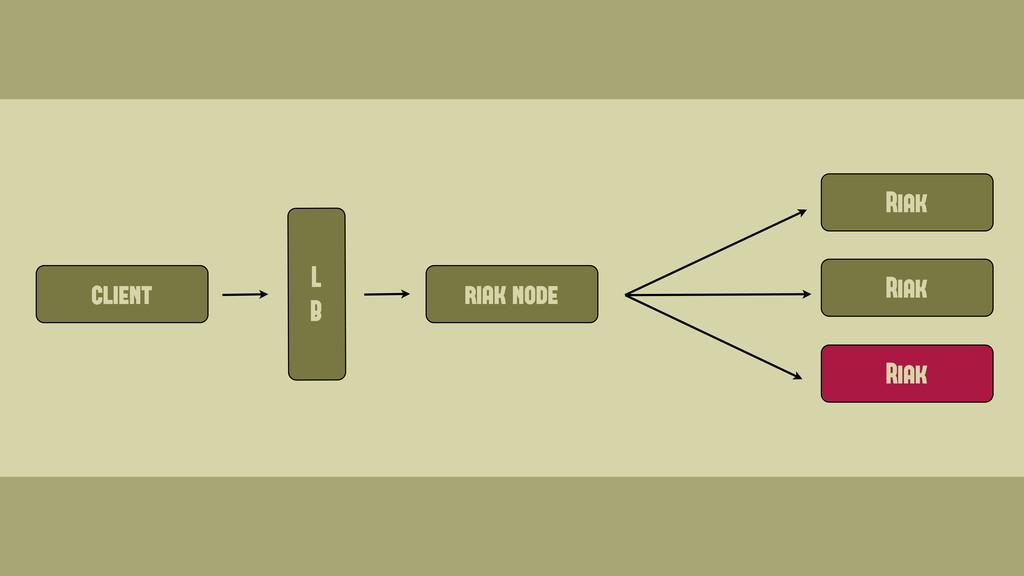 client Riak Riak Riak riak node L B Wednesday, ...