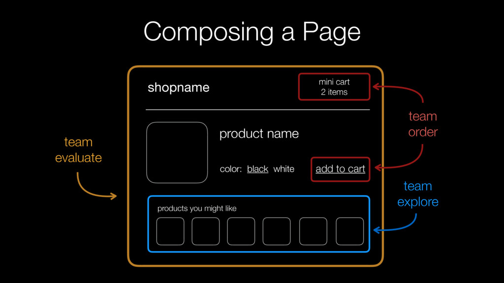 Composing a Page mini cart