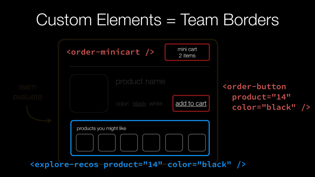 Custom Elements = Team Borders mini cart