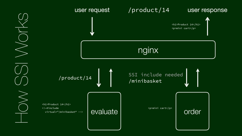 How SSI Works nginx /product/14 evaluate order ...