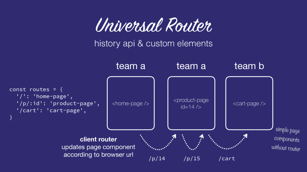 team a team b Universal Router <home-page /> te...