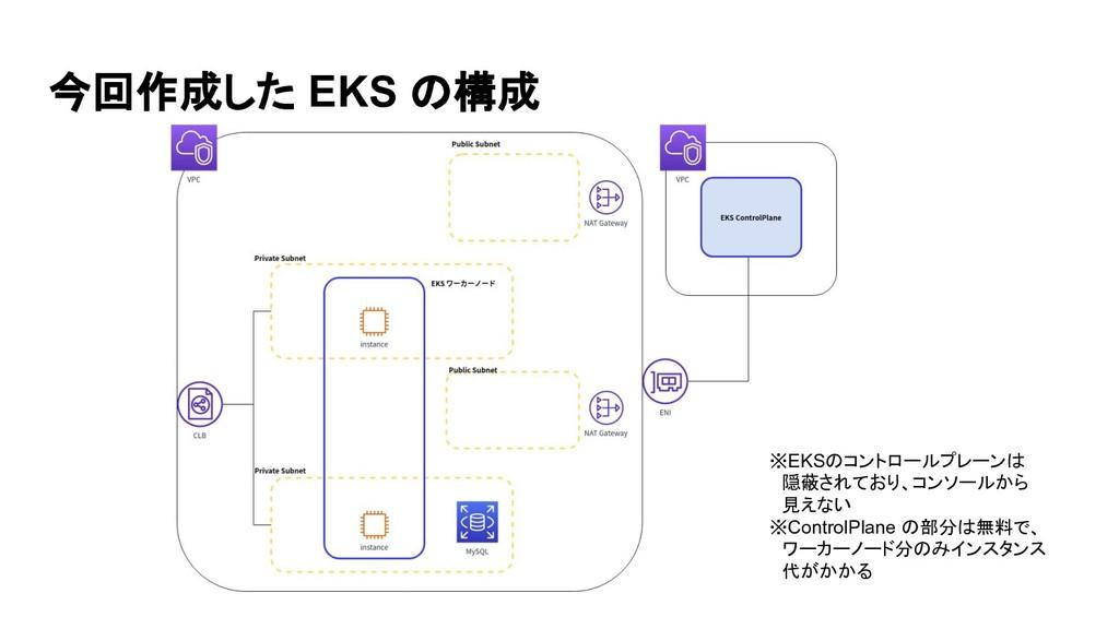 今回作成した EKS の構成 ※EKSのコントロールプレーンは  隠蔽されており、コンソールか...