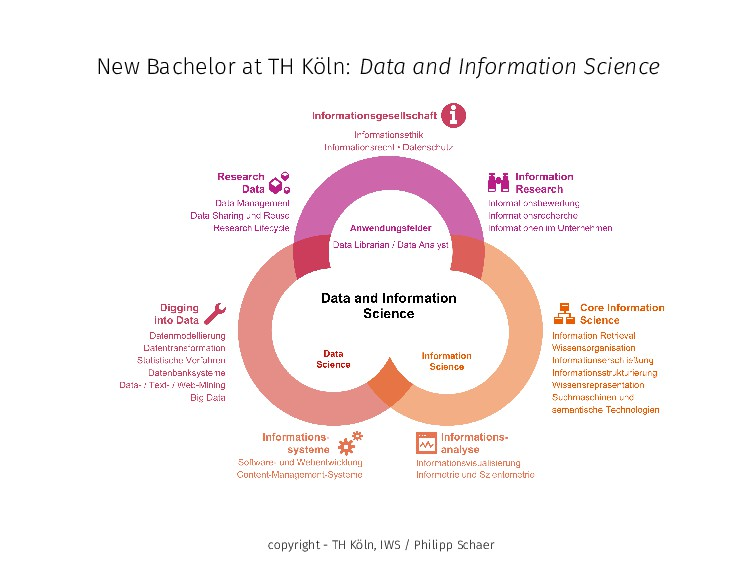 New Bachelor at TH Köln: Data and Information S...