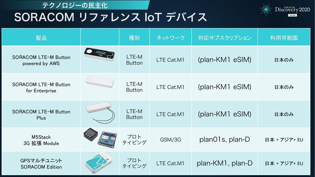 製品 種別 ネットワーク 対応サブスクリプション 利用可能国 SORACOM LTE-M Bu...