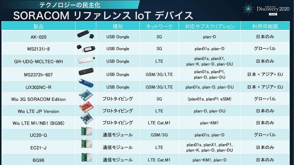 製品 種別 ネットワーク 対応サブスクリプション 利用可能国 AK-020 USB Dongl...