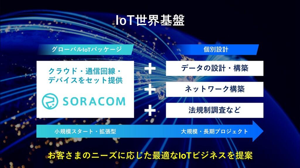IoT世界基盤 お客さまのニーズに応じた最適なIoTビジネスを提案 データの設計・構築 ネット...