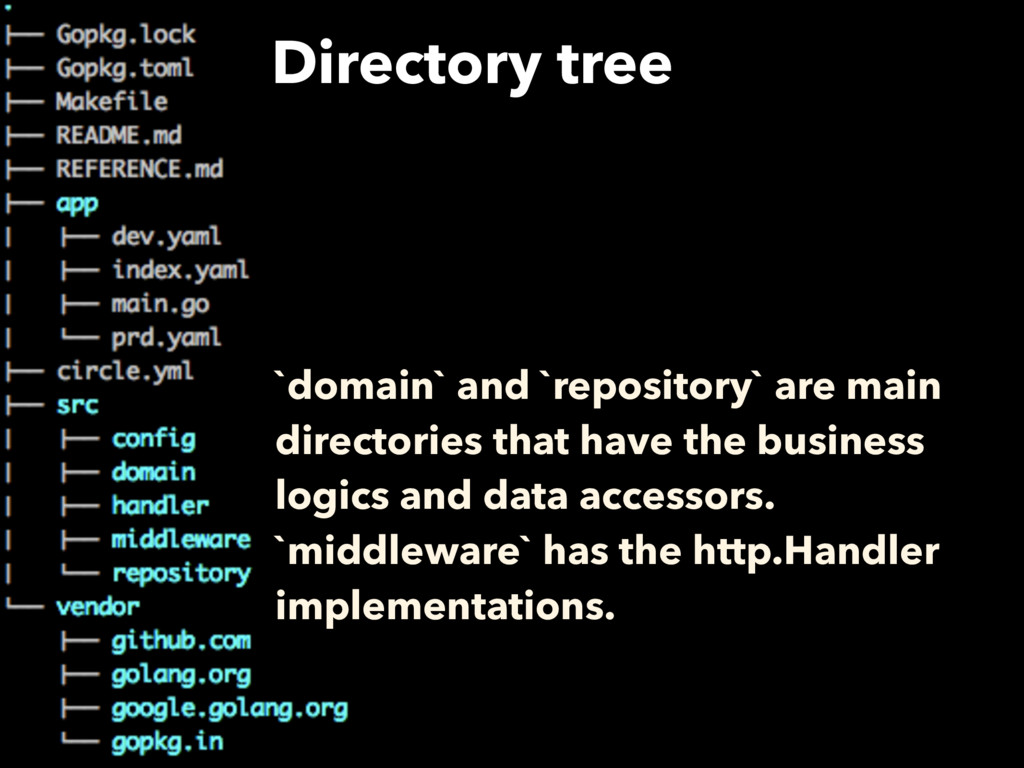 Directory tree `domain` and `repository` are ma...