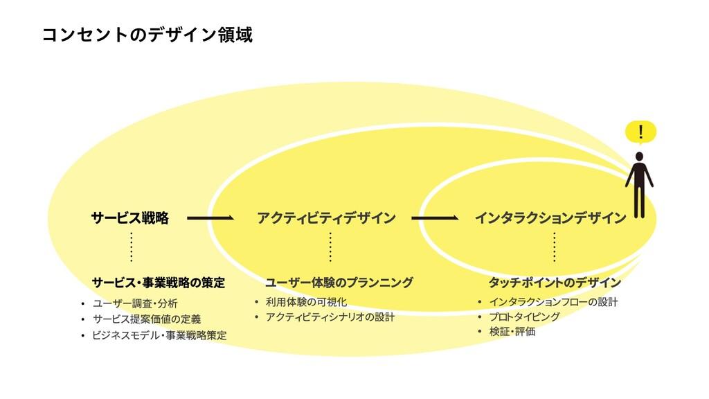 コンセントのデザイン領域
