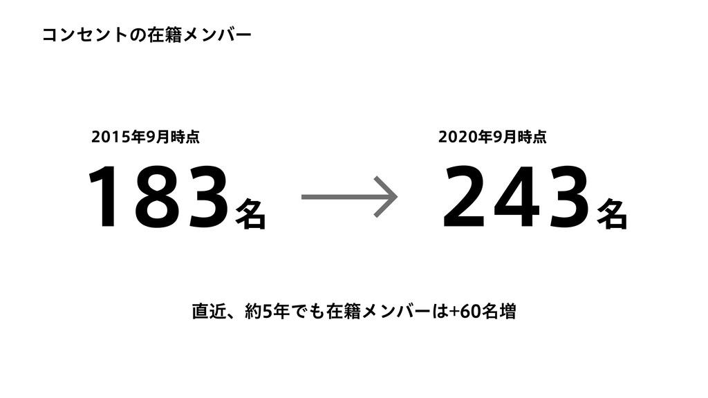243名 2020年9⽉時点 2015年9⽉時点 183名 コンセントの在籍メンバー 直近、約...