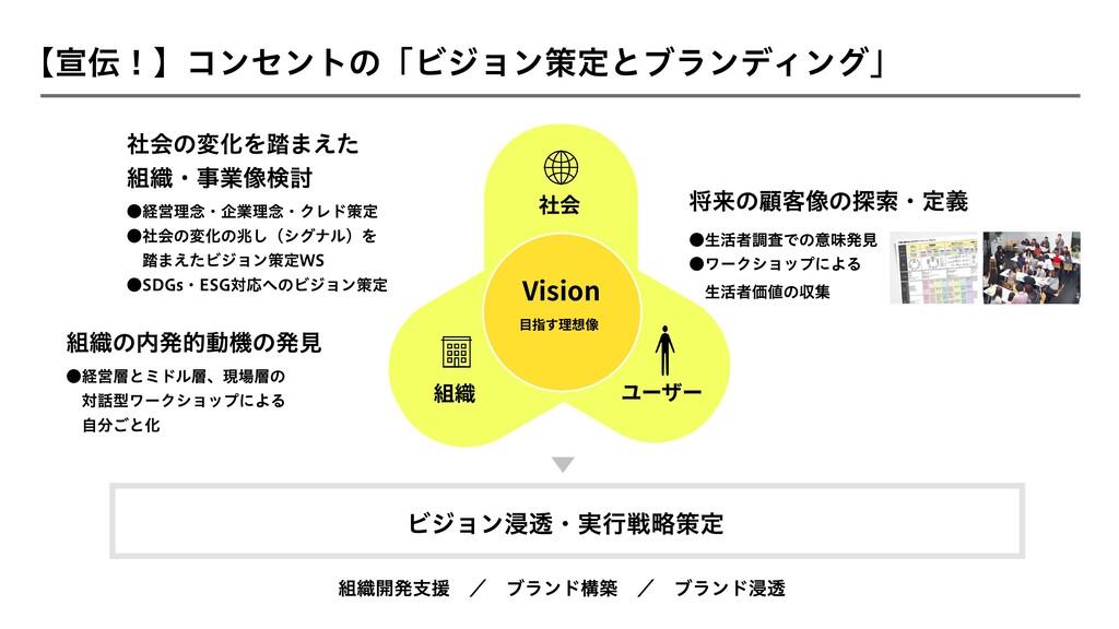 【宣伝!】コンセントの「ビジョン策定とブランディング」 将来の顧客像の探索・定義 社会の変化を...