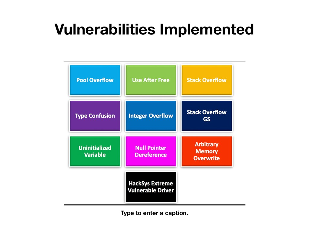 Vulnerabilities Implemented Type to enter a cap...