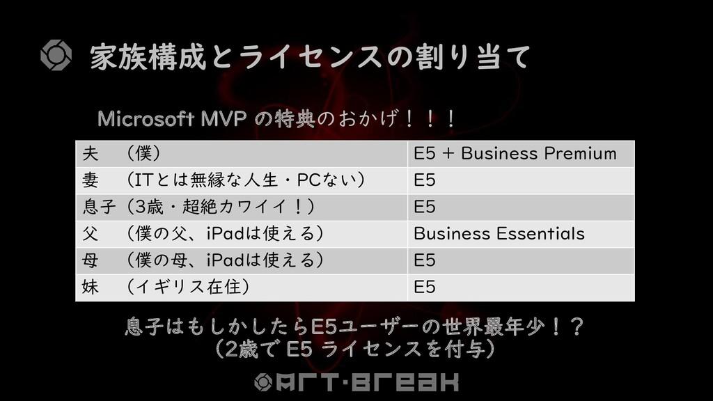 家族構成とライセンスの割り当て Microsoft MVP の特典のおかげ!!! 夫 (僕) ...