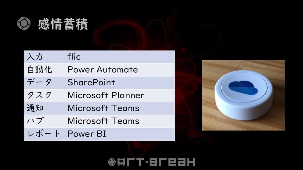 感情蓄積 入力 flic 自動化 Power Automate データ SharePoint ...
