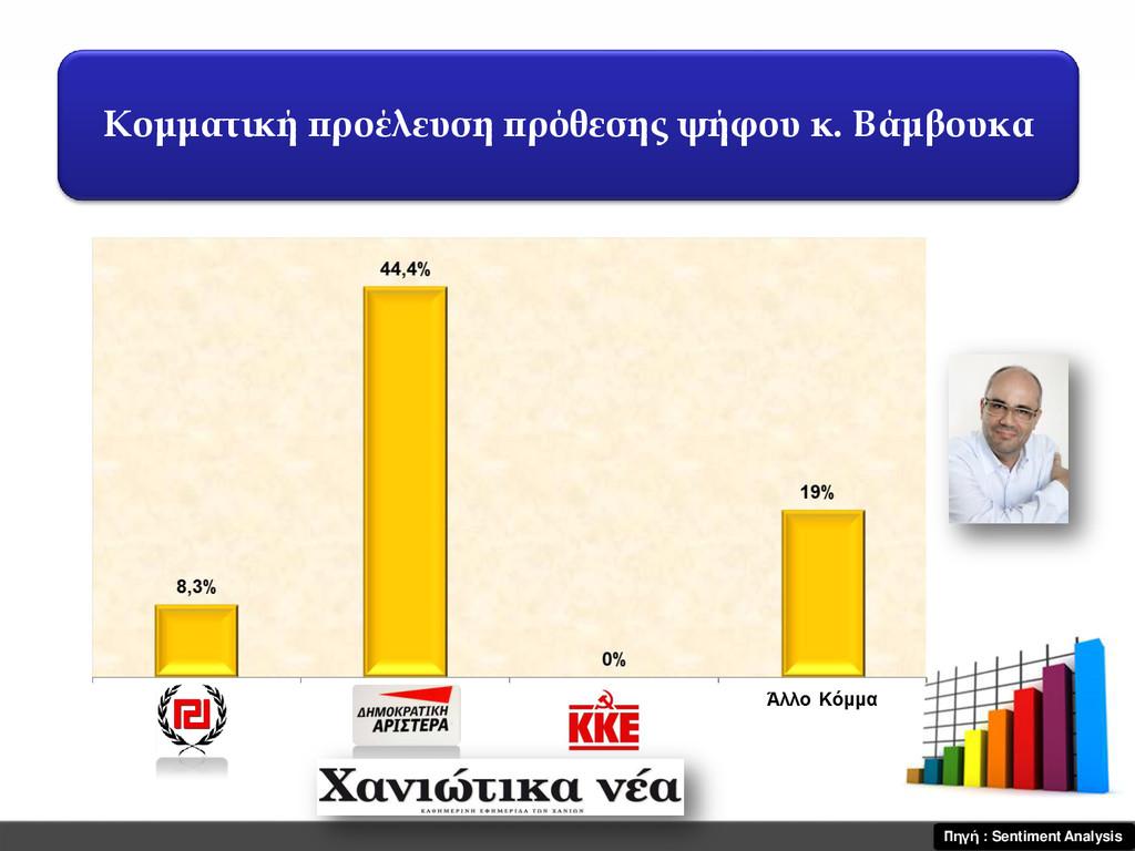 Κομματική προέλευση πρόθεσης ψήφου κ. Βάμβουκα ...