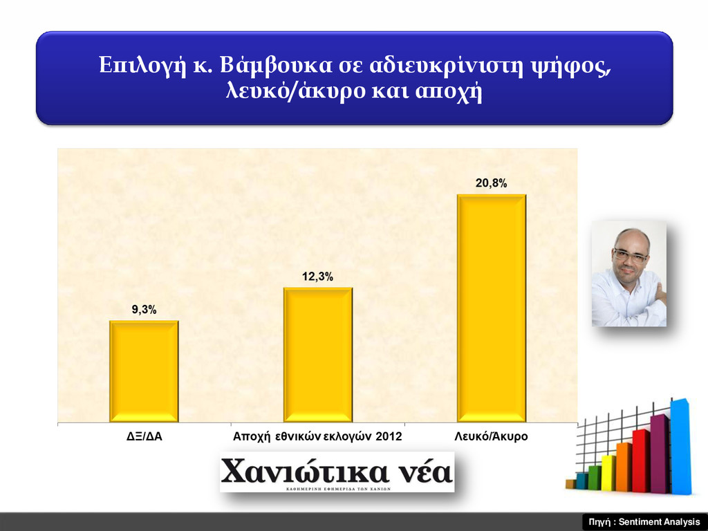 Επιλογή κ. Βάμβουκα σε αδιευκρίνιστη ψήφος, λευ...