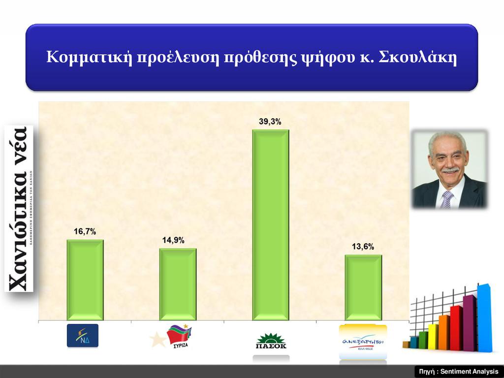Κομματική προέλευση πρόθεσης ψήφου κ. Σκουλάκη ...