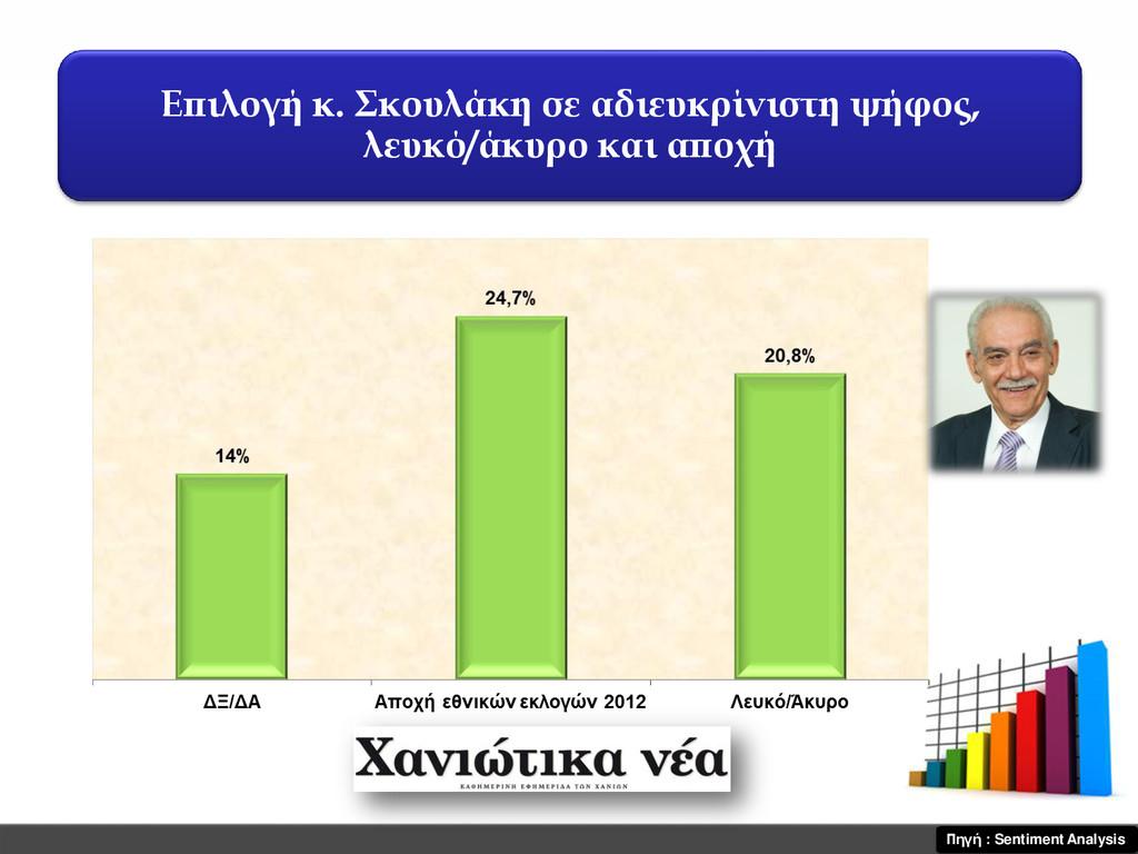 Επιλογή κ. Σκουλάκη σε αδιευκρίνιστη ψήφος, λευ...