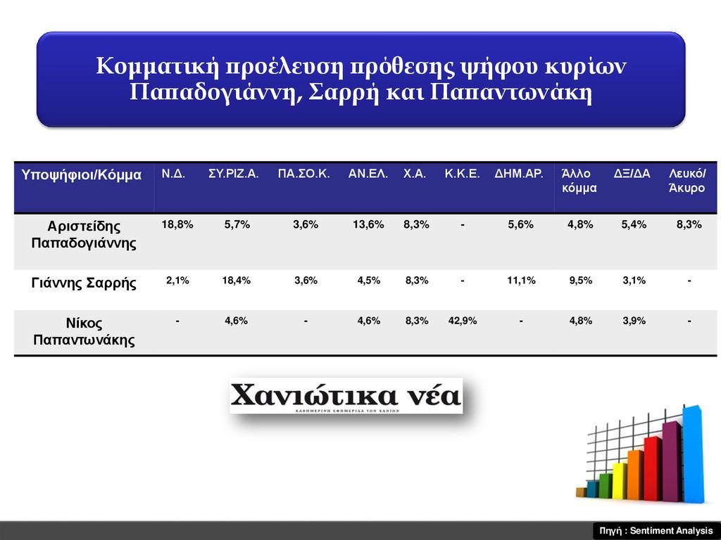 Πηγή : Sentiment Analysis Υποψήφιοι/Κόμμα Ν.Δ. ...