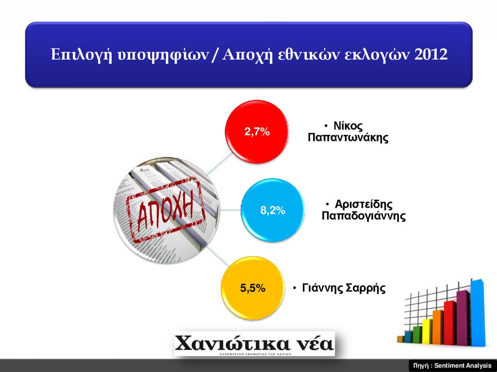 Επιλογή υποψηφίων / Αποχή εθνικών εκλογών 2012 ...