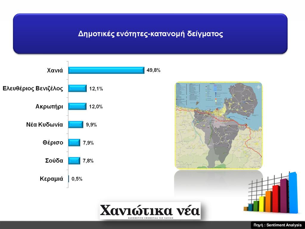 Δημοτικές ενότητες-κατανομή δείγματος Πηγή : Se...