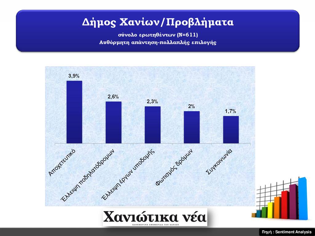 Δήμος Χανίων/Προβλήματα σύνολο ερωτηθέντων (Ν=6...