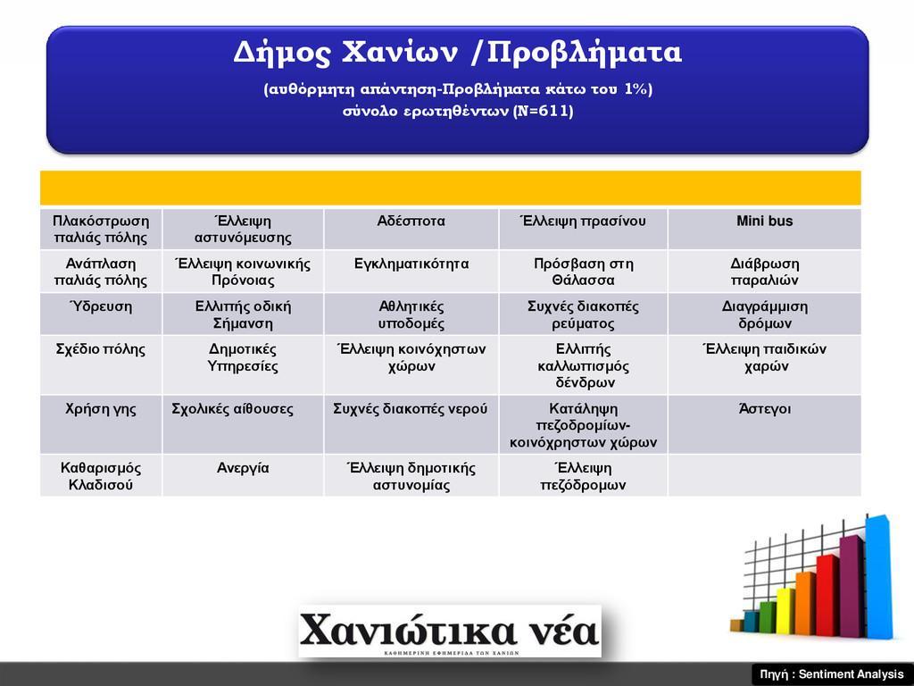 Δήμος Χανίων /Προβλήματα (αυθόρμητη απάντηση-Πρ...
